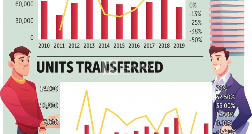 Condo market consolidates